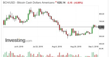 Bitcoin Cash [BCH] Analisi BCH:USD in consolidamento sopra i 600$