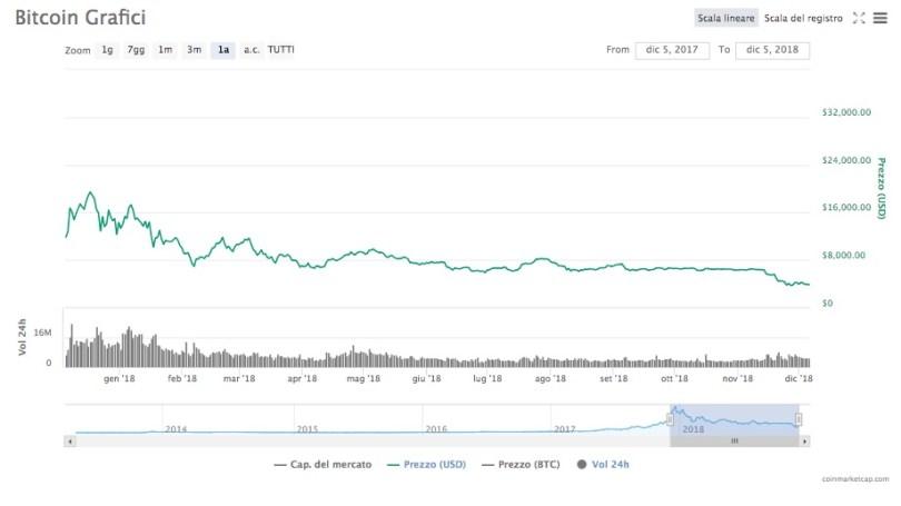 Bitcoin Andamento