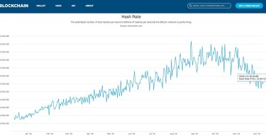 Bitcoin l'hashrate crolla di un equivalente pari a 1.3 milioni di Bitmain S9