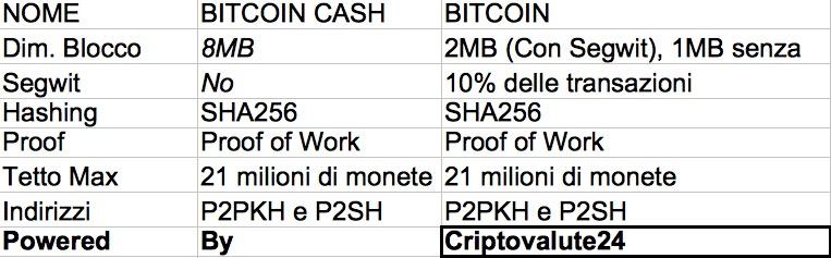 Bitcoin Cash Dimensione Blocco