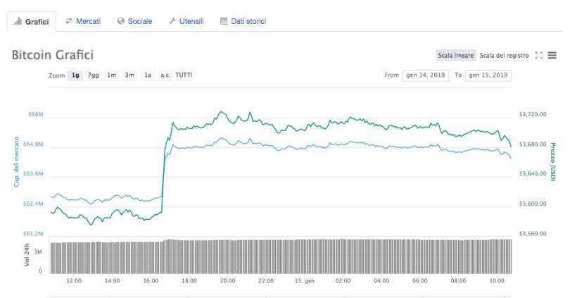 Bitcoin ed Ethereum inizio settimana con rally improvviso