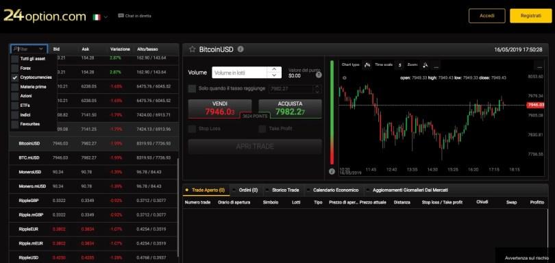 Come Investire in Criptovalute Trading