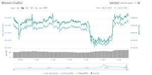 Bitcoin [BTC/USD] Analisi 6 Marzo 2019: possibile estensione rally a 4200$