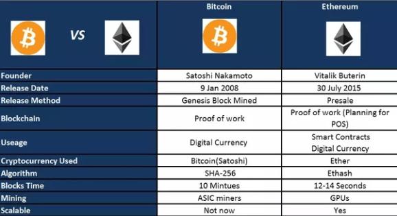 Investire in Ethereum o Bitcoin?