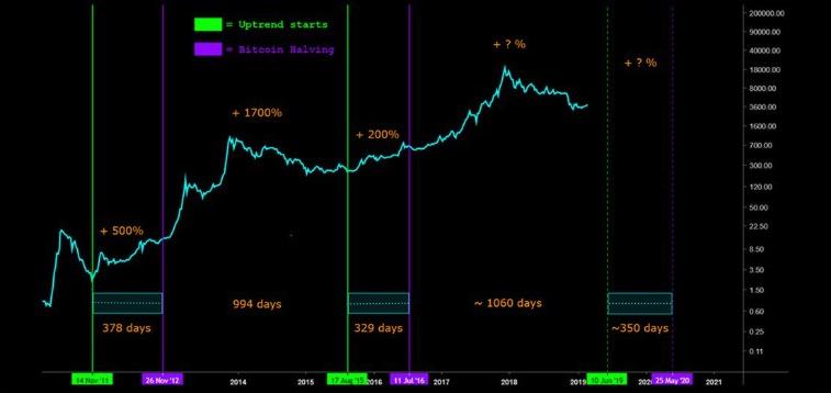 Bitcoin Dimezzamenti Precedenti