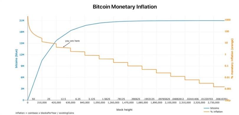 Bitcoin Inflazione Monetaria