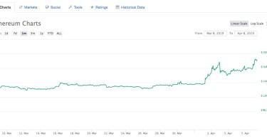 Ethereum vola a 180 dollari (+80% in due mesi). Collaborazione con Tron in arrivo?
