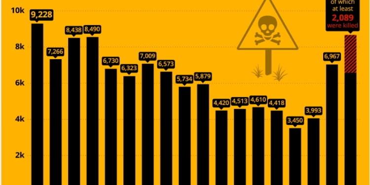 Νάρκες και IED's: Η θανατηφόρα κληρονομιά των πολέμων 24