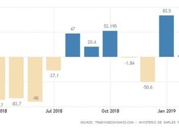 Η μηνιαία μεταβολή  της ανεργίας στην Ισπανία