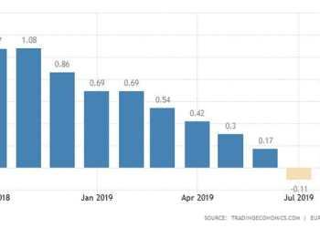 Βελτιώνεται(!) το επιχειρηματικό κλίμα στην Ευρωζώνη 32