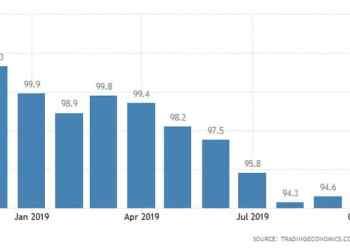 Βελτιώνεται(!) το επιχειρηματικό κλίμα στην Ευρωζώνη 30