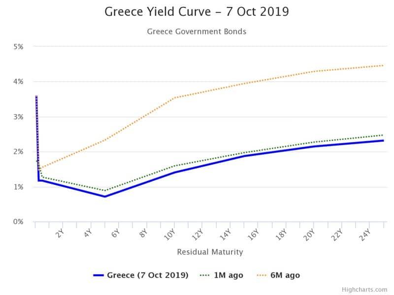 Βγαίνει στις αγορές με 10ετές ομόλογο η Ελλάδα 25