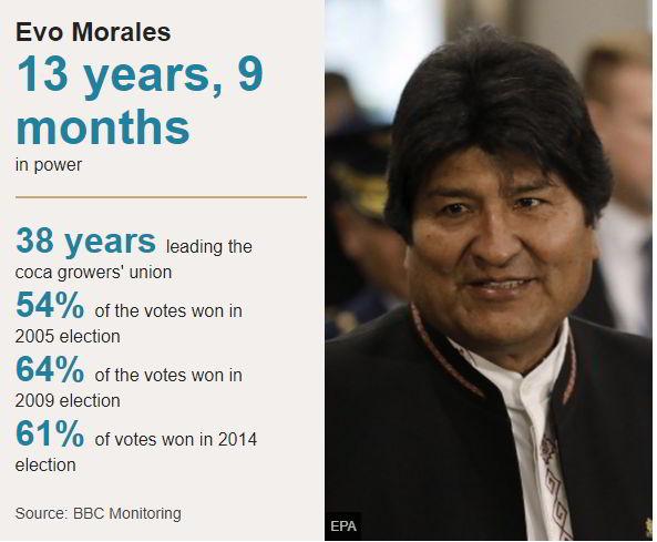 Διολισθαίνει στο χάος η Βολιβία, στο Μεξικό ο Έβο Μοράλες 25