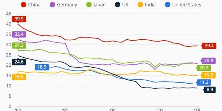 Η βιομηχανία χάνει έδαφος παγκοσμίως, τί σημαίνει αυτό 23