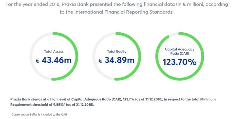 Praxia Bank: Οι επενδυτές έρχονται, η διοίκηση μένει; 24