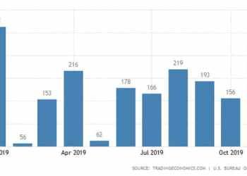 Έπεσε στο 16,9% η ανεργία τον Ιούλιο 28