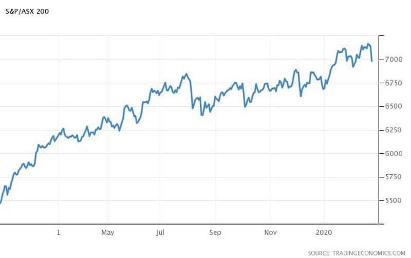 Κορονοϊός και Αγορές: Sell-off σε πετρέλαιο-μετοχές,ράλι στον χρυσό 26