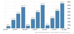 Συνεισφορά μεταφορών στο ΑΕΠ
