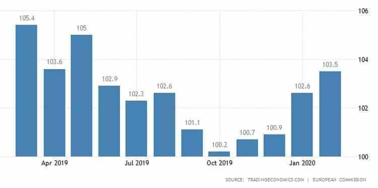 Ευρωζώνη: Άλμα του οικονομικού κλίματος τον Φεβρουάριο! 22