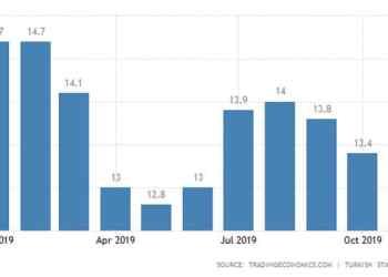Έπεσε στο 16,9% η ανεργία τον Ιούλιο 25