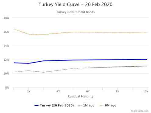 turkey-yield-curve-20-fe