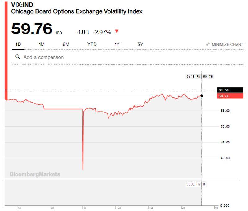 Οι αγορές αντέδρασαν... πάλι! Τα γραφήματα λένε άλλη ιστορία 25