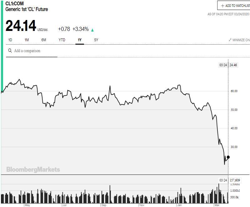 Οι αγορές αντέδρασαν... πάλι! Τα γραφήματα λένε άλλη ιστορία 26