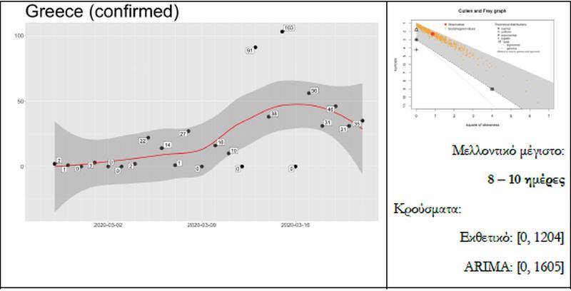 Σε 8-10 μέρες η κορύφωση του κορονοϊού στην Ελλάδα.- Τι δείχνει το μαθηματικό μοντέλο 25
