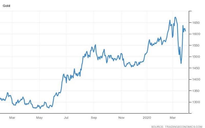 Πόσο αξίζουν τα αποθέματα χρυσού της Ελλάδας 22