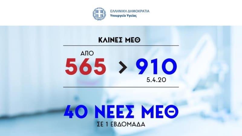 Κορονοϊός: 73 οι νεκροί στην Ελλάδα.-910 ΜΕΘ 22