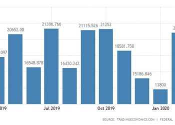 ΗΠΑ: Η οικονομία αναπτύσσεται, οι μεγάλοι εμπορικοί εταίροι χάνουν 26