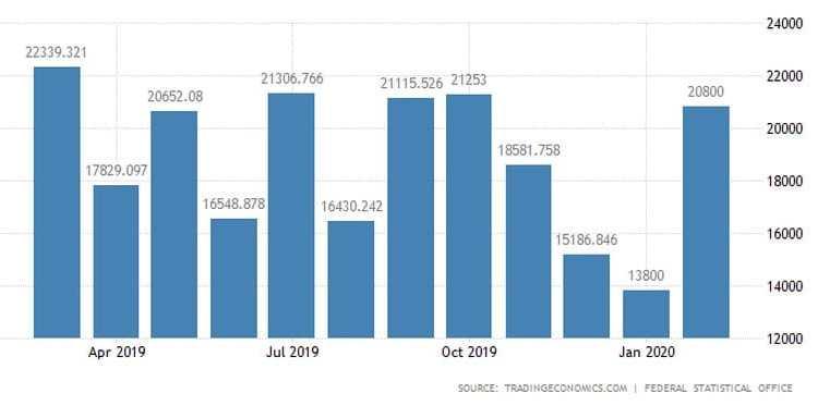 Γερμανία: Εμπορικό πλεόνασμα ρεκόρ 20,2 δισ. τον Φεβρουάριο 21