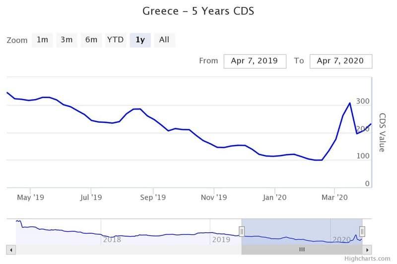 """Διπλό σωσίβιο ΕΚΤ στην Ελλάδα: """"Σκουπίζει"""" και δέχεται ομόλογα! 23"""