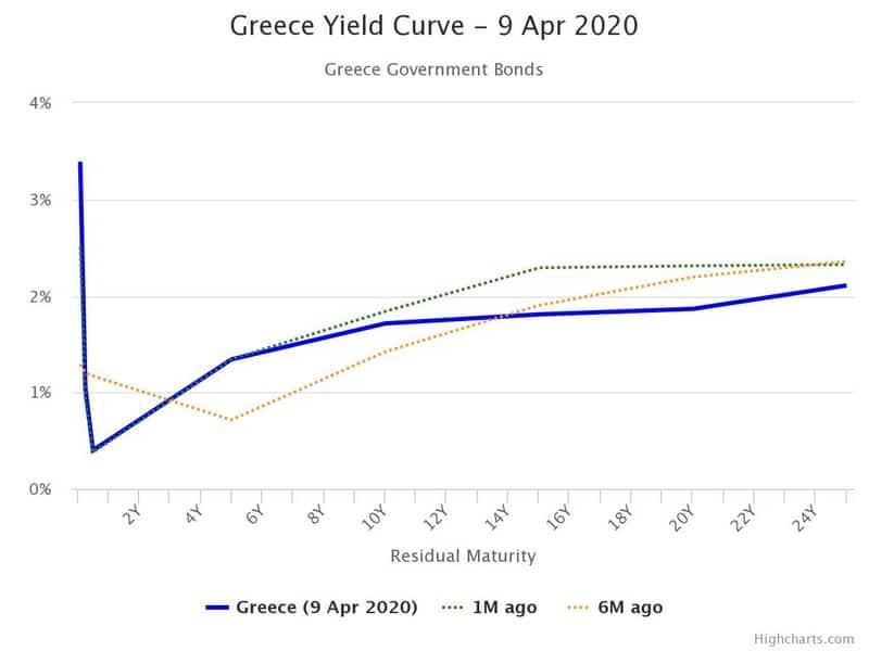 Σπρώχνουν την Ελλάδα σε κορονο-Μνημόνιο, να γιατί! 25