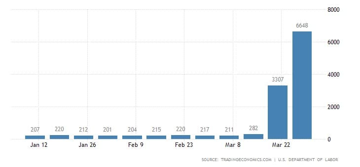 Έκρηξη-σοκ της ανεργίας στις ΗΠΑ: +6,6 εκατομμύρια άνεργοι! 21