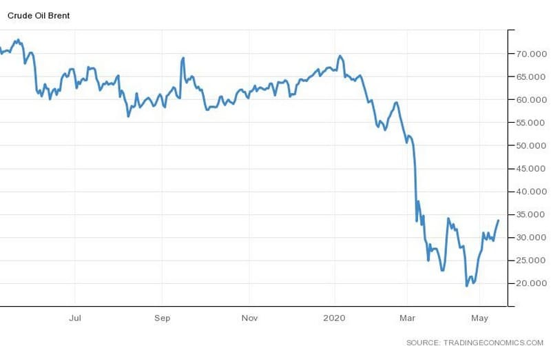 Πάνω από τα $30 το πετρέλαιο, βουτιά της παραγωγής 25