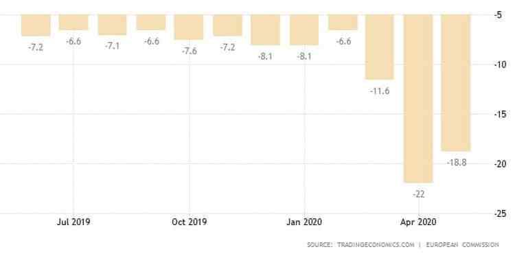 Ευρωζώνη: Πάνω από τις προσδοκίες η καταναλωτική εμπιστοσύνη 21
