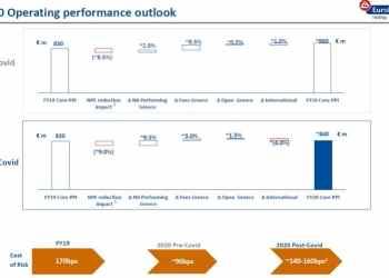 Eurobank: Ενίσχυση της ρευστότητας των μικρομεσαίων επιχειρήσεων που υπέστησαν πλήγμα λόγω COVID - 19 27