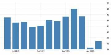 Γερμανία: Ανακάμπτει ο PMI, παραμένει η αβεβαιότητα 1