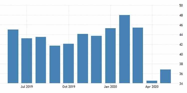 Γερμανία: Ανακάμπτει ο PMI, παραμένει η αβεβαιότητα 21