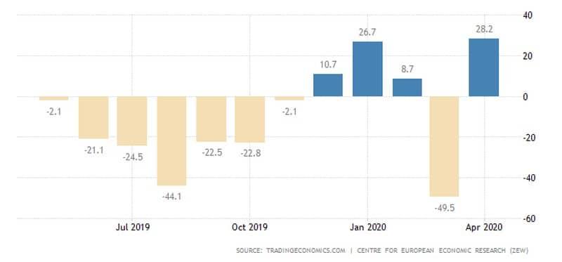 Οι Γερμανοί βιώνουν την ύφεση, αλλά βλέπουν ανάκαμψη 25