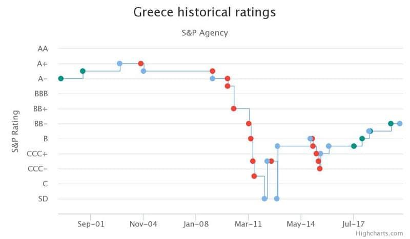 """Οι αγορές μυρίζουν """"αίμα"""" στα ελληνικά ομόλογα;-Που βάζει αστερίσκο η Κομισιόν 24"""