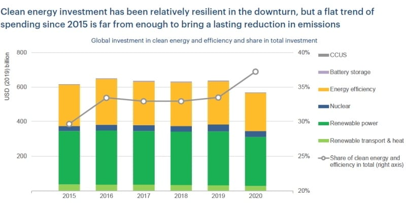 IEA: Μείωση 400 δισ. στις επενδύσεις ενέργειας παγκοσμίως 27