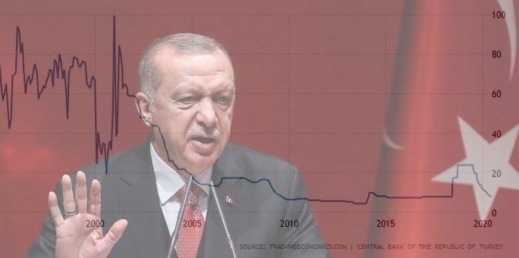 Η Τουρκία μείωσε πάλι τα επιτόκια, πιέζεται η λίρα.-Ο πληθωρισμός χτυπάει τα τρόφιμα 21