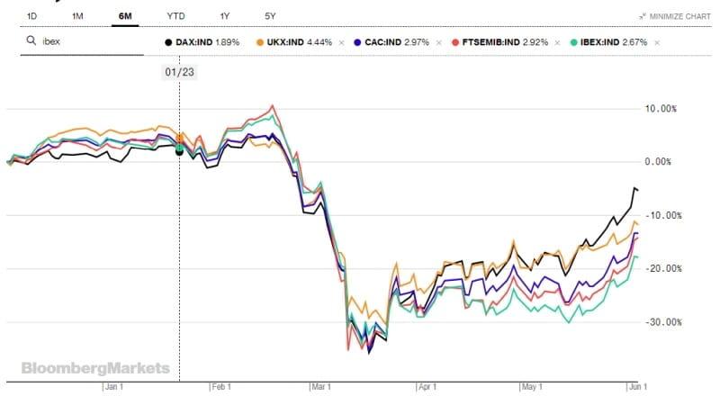 Οι ευρωαγορές πούλησαν στην είδηση της αύξησης του QE 24