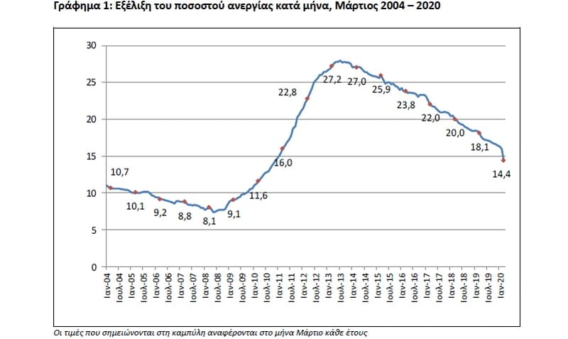 Εικονική η μείωση της ανεργίας στην Ελλάδα. Πού οφείλεται 23