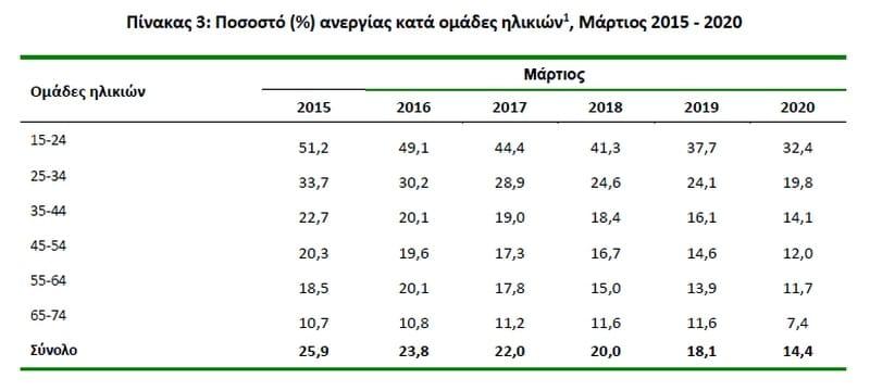 Εικονική η μείωση της ανεργίας στην Ελλάδα. Πού οφείλεται 26