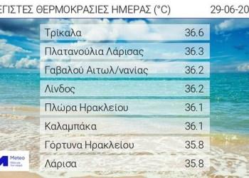 Μίνι καύσωνας στην Ελλάδα, στους 39 βαθμούς το θερμόμετρο 27