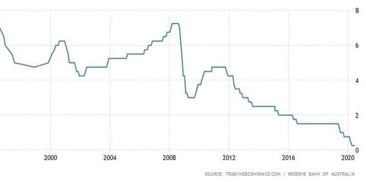 Αυστραλία: Η RBA βλέπει ταχύτερη ανάκαμψη, δεν πειράζει τα επιτόκια 24