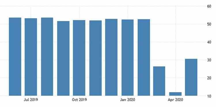 Καλύτερος από τις προβλέψεις ο PMI Υπηρεσιών στην Ευρωζώνη 22